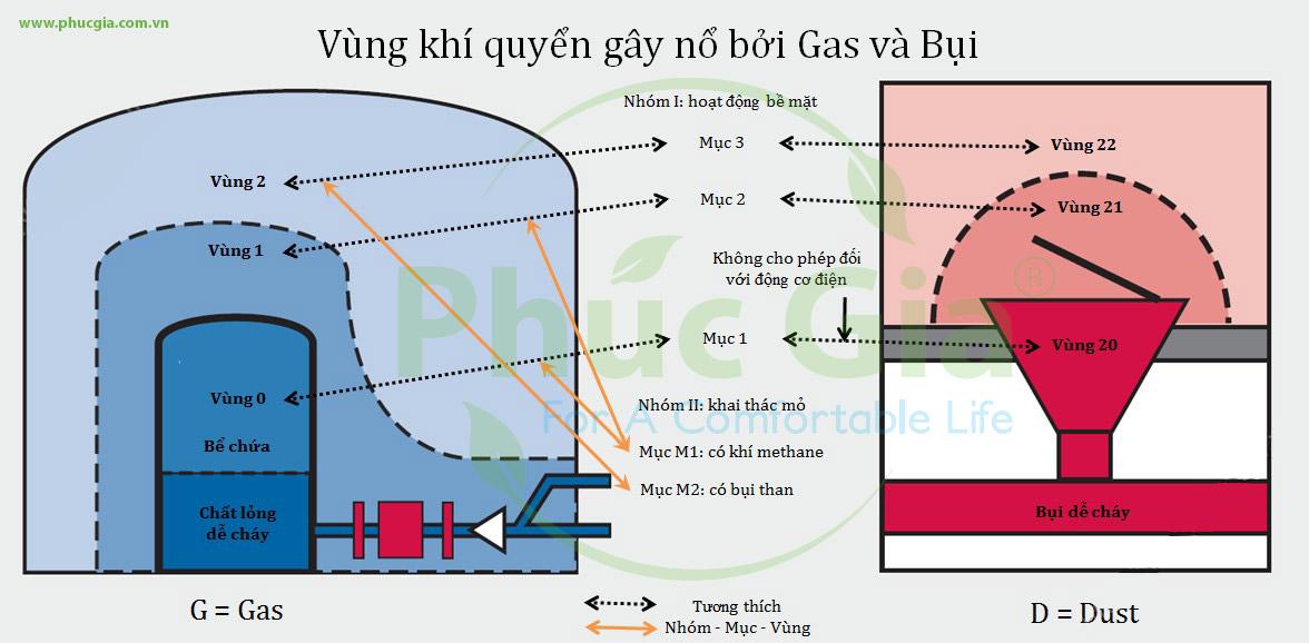 Vùng Khí Quyển Gây Nổ Bởi Gas Và Bụi