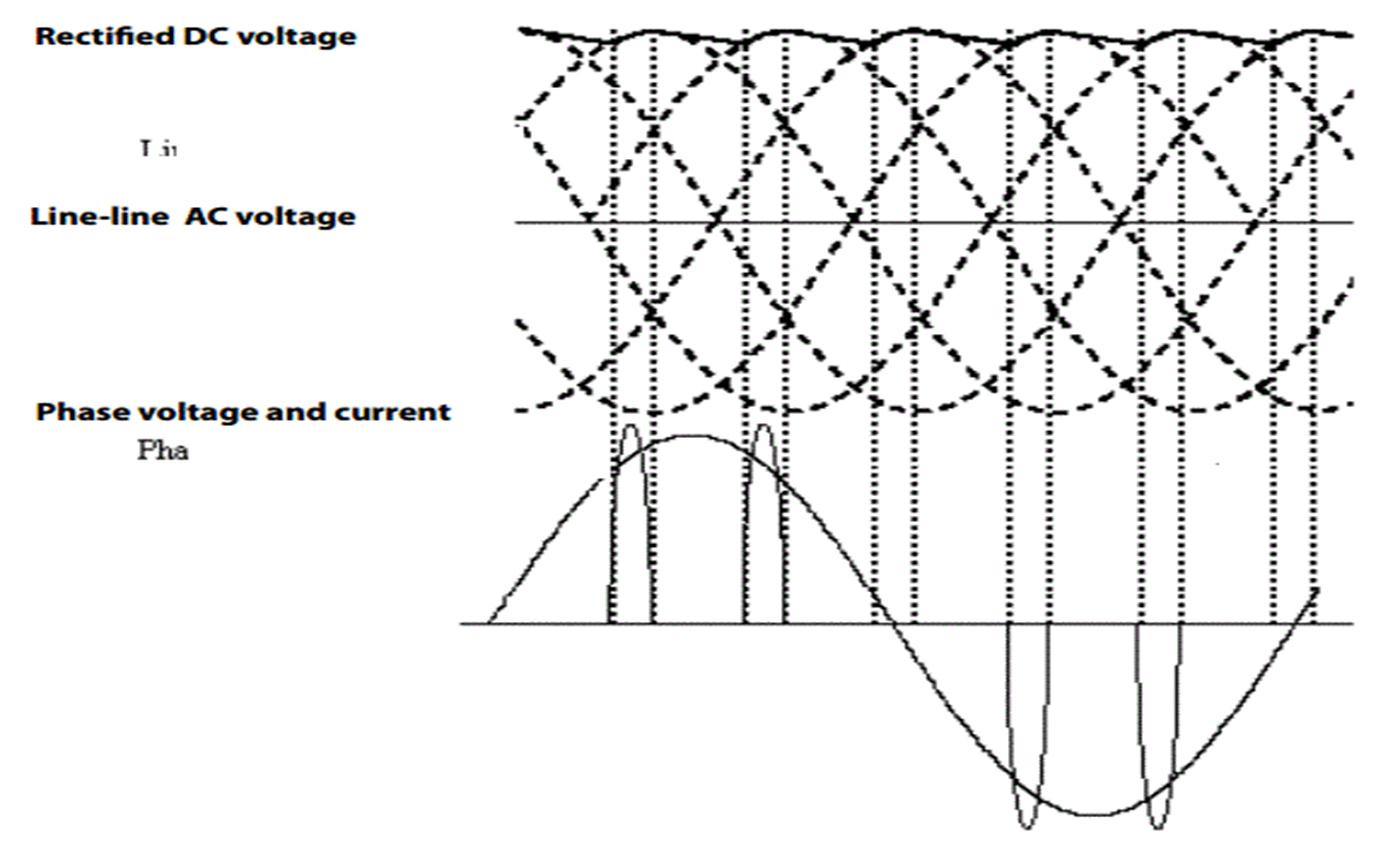 Dạng sóng dòng điện AC đầu vào của biến tần