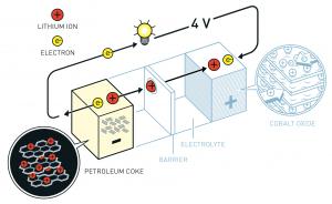 Nguyên lý hoạt động của Pin Lithium